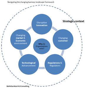 Changing business landscape framework