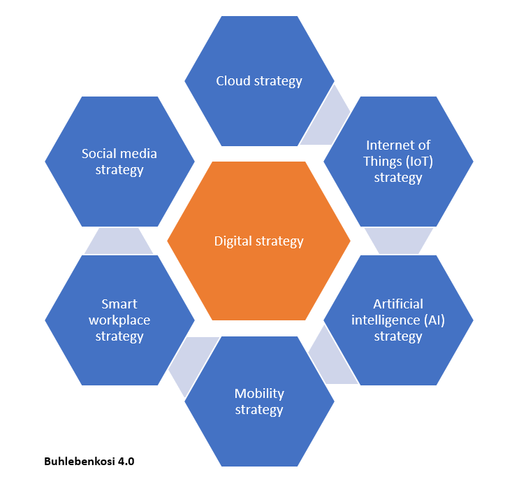 Seven digital transformation strategies