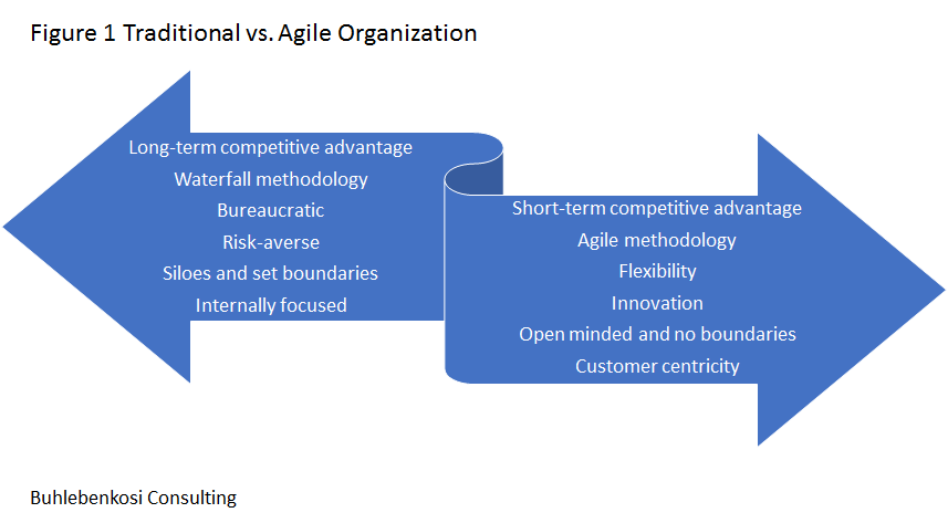 Traditional and Agile organization comparision