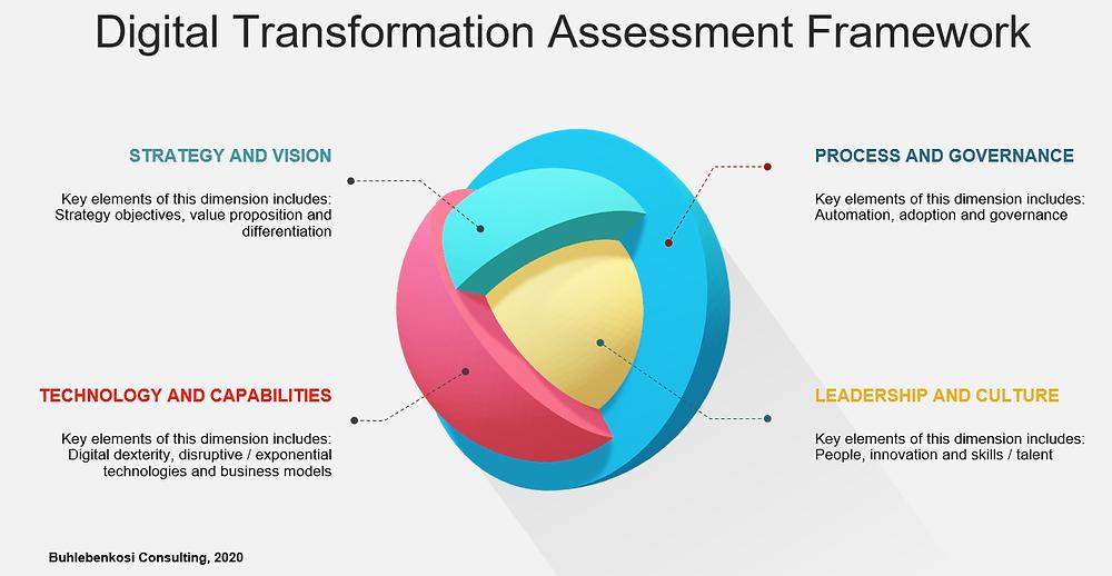 Digital Transformation Assessment Framework