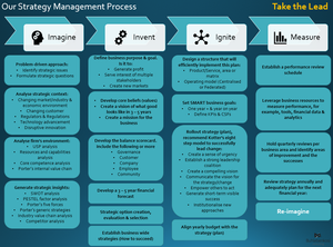 Our Strategy Management Process