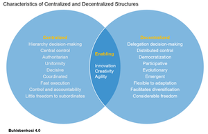 Characteristics of Centralized vs. Decentralized Structures