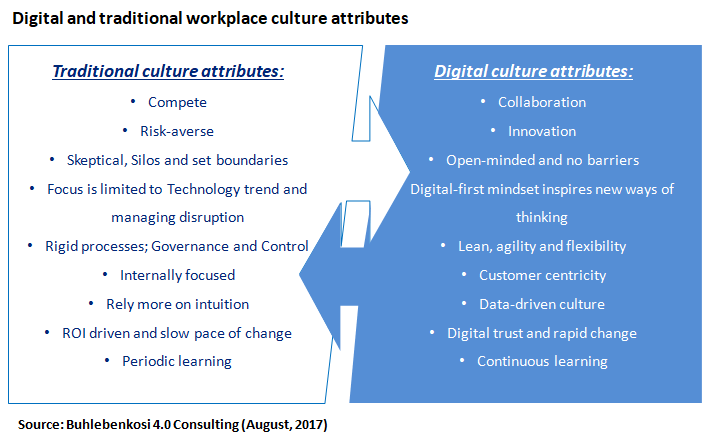 Digital and traditional workplace culture attributes