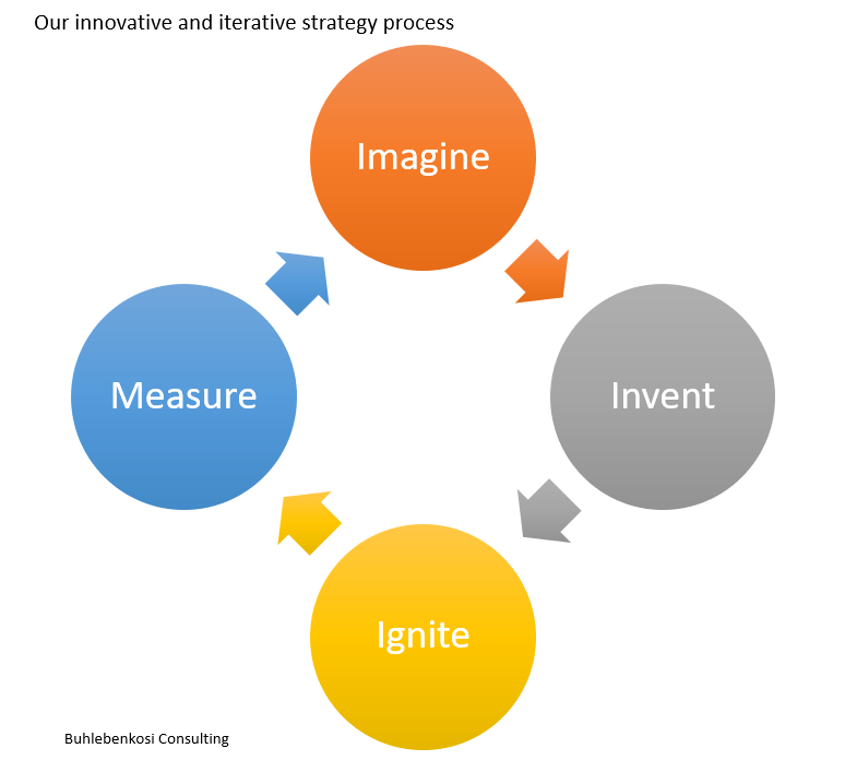 Our innovative and iterative strategy process
