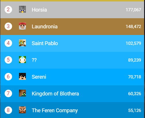 Summary of the Leaderboards
