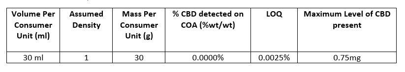 Cannabinoid Test  CBD Skincare Product 2