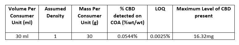Lab COA - CBD Skincare Product 1