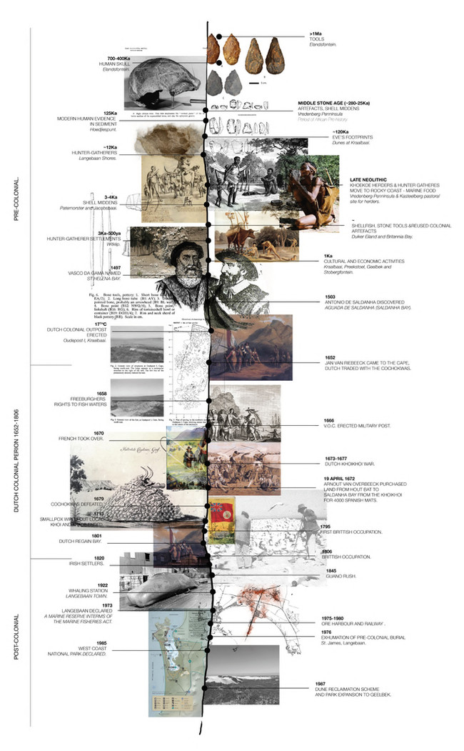 A Brief History of Saldanha