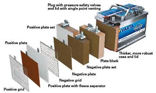 Varta-battery-structure.jpg