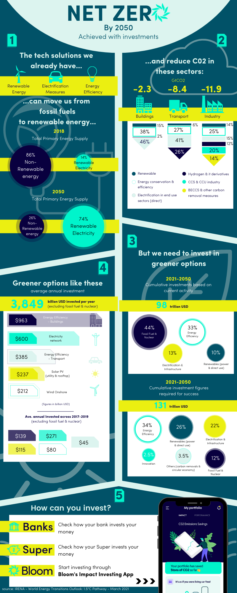 Investment guide infographic to reach Net 0 emissions globally by 2050