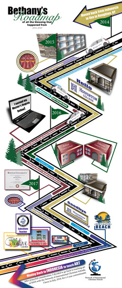 Road Map from 2014 to 2018
