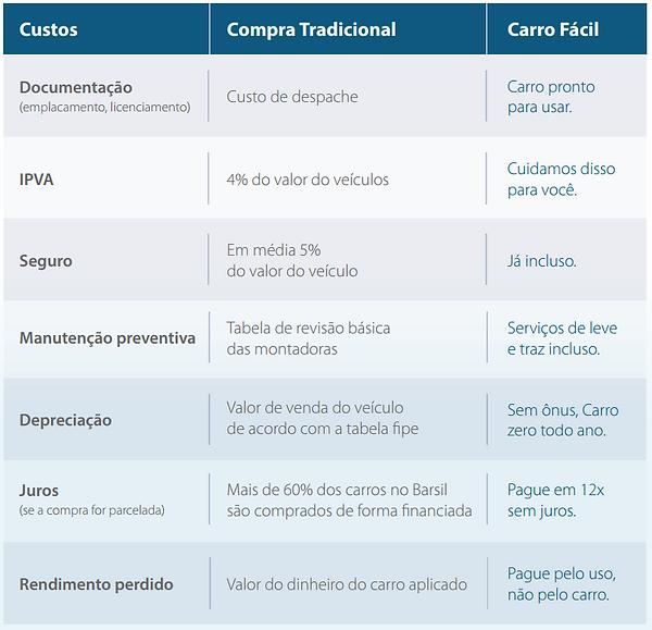Comparativo Carro Fácil Porto Seguro