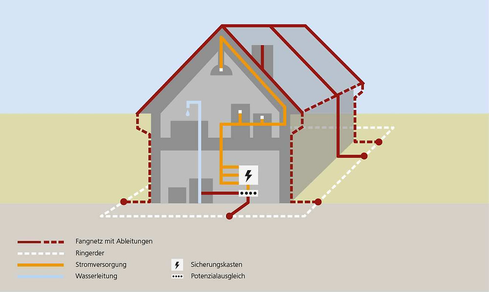 Erdungs- und Blitzschutzanlage