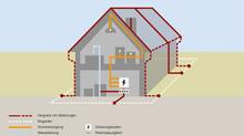 Überprüfung Erdungs- und Blitzschutzanlage