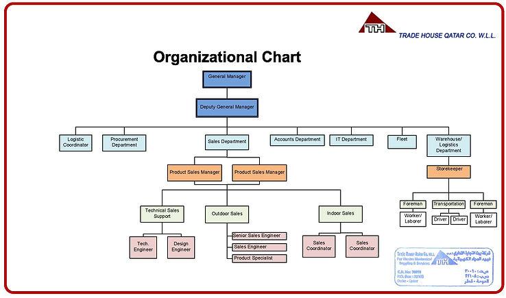 THQ Organizational Chart.jpg