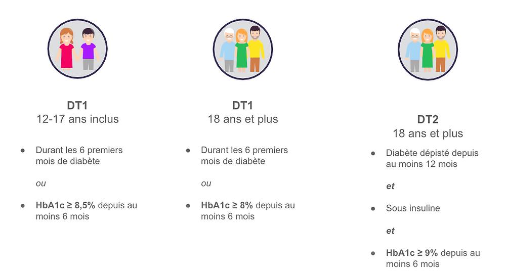 Patients éligibles au programme ETAPES diabète