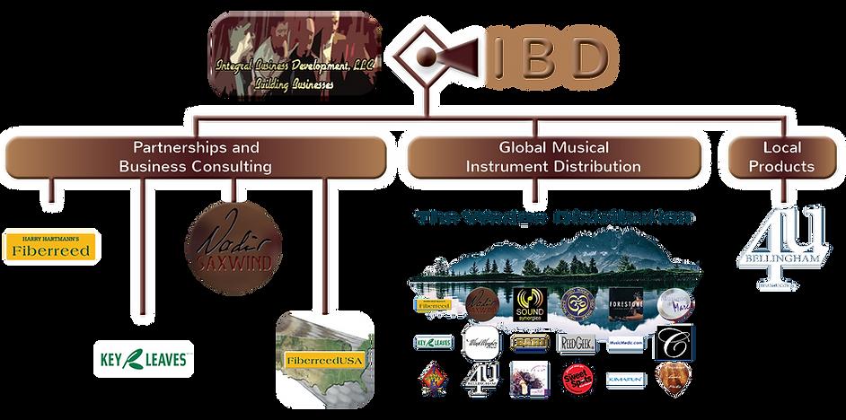 IBD Org Chart 2020-01-07 - Trans.png