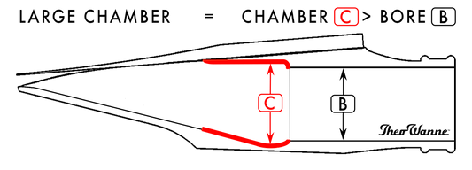Theo Wanne Chamber Diagram at The Wedge Distribution