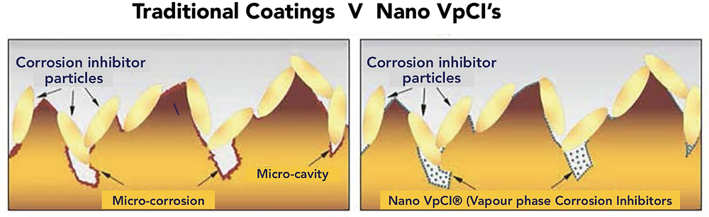Cortec VpCI 386 offers fuller inhibitor coverage than traditional sacrificial metal inhibitors, which leave gaps, allowing corrosion to set in.