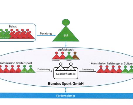 Struktur- und Prozessoptimierung der Bundes-Sportförderung