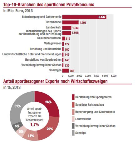 Sport Austria - Daten zum Sport