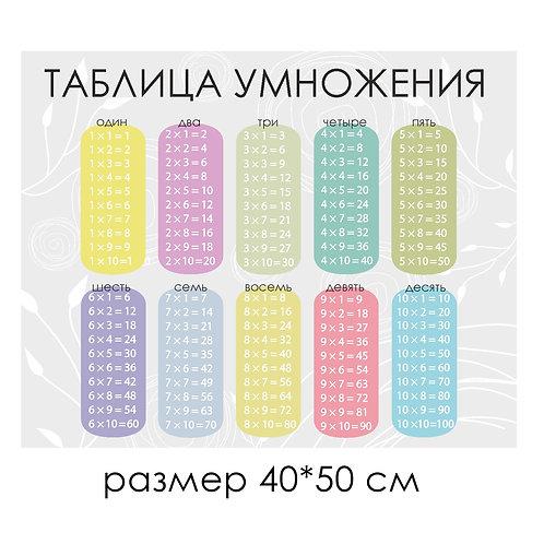 Стикер-плакат ТАБЛИЦА УМНОЖЕНИЯ