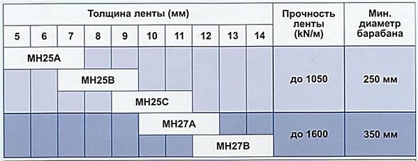 Молотковые системы МН20.