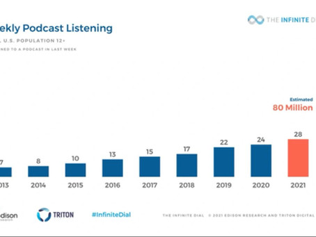 Tremendous Growth in Podcast Audience