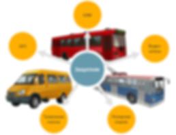 Состав системы видеонаблюдения в общественном транспорте