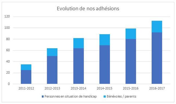 graphique Evolution de nos adhésions