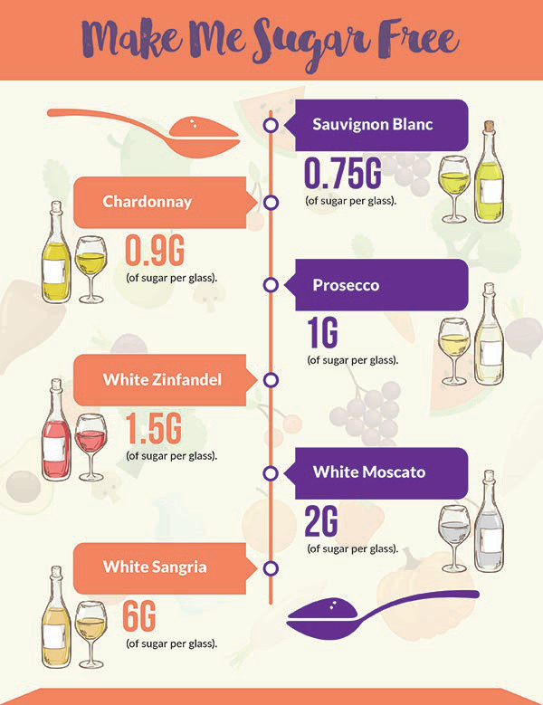 Infographic showing sugar content in white wine