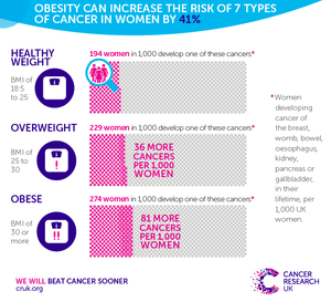 chart showing increased weigh resulting in more cancers