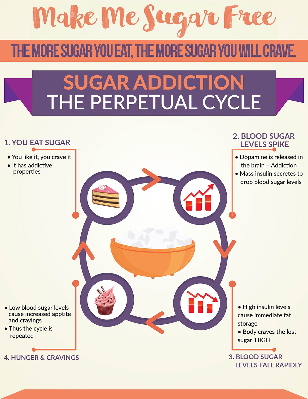 Infographic showing the stages of the sugar addiction cycle