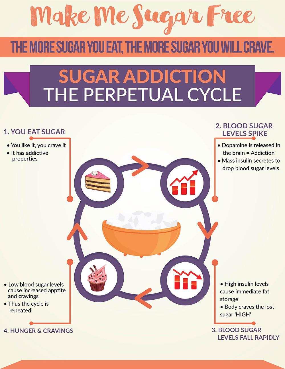 Illustration demonstrating the sugar addiction cycle