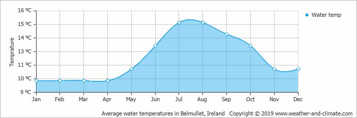 Achill sea temperature chart