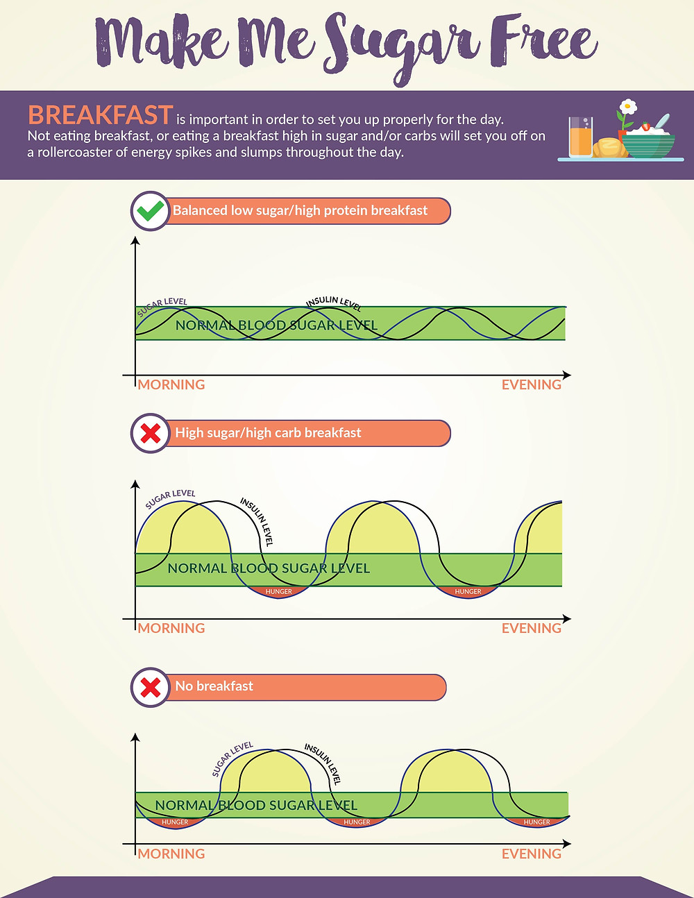 Infographic showing how your blood sugar levels fluctuate based on what you eat in the morning