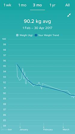 Graph showing weightloss