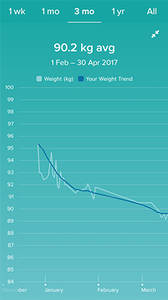 Graph showing weightloss