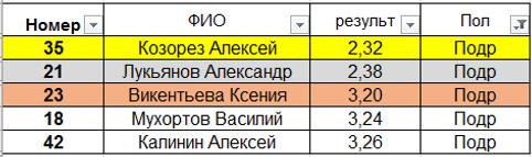 Внедор тр_подростки 25 05 2019.PNG