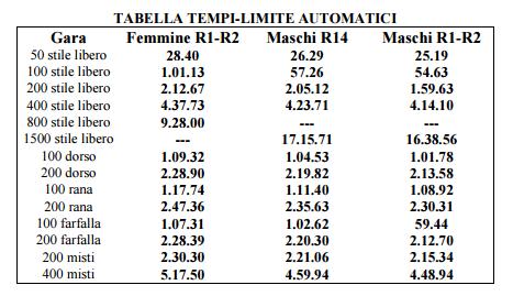 Tabella tempi limite Categoria -Italiani Estivi