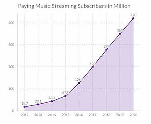 paying-streaming-music-streaming-subscri