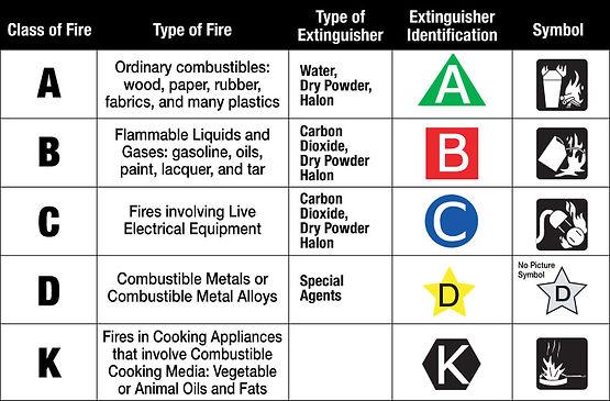 class-of-fire-Guardian-Fire-Electrical-Inc