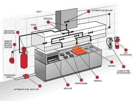 Kitchen-Suppression-Systems-Guardian-Fire-Electrical-Inc
