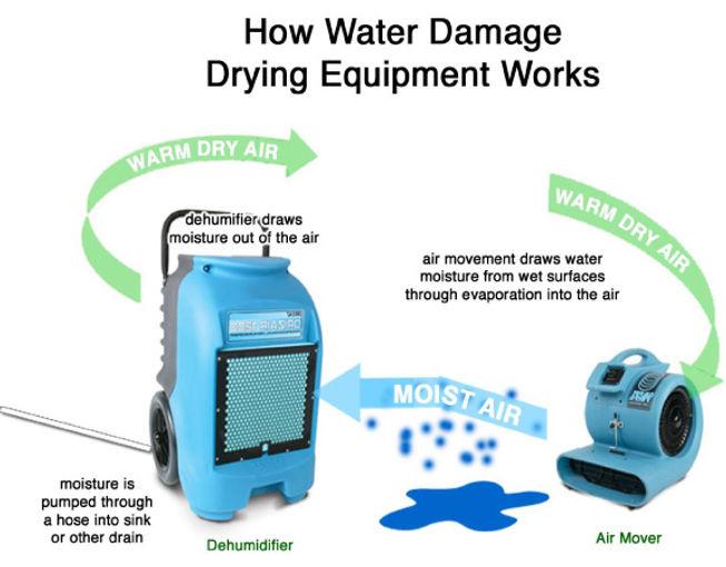 water_damage_rental_equipment_idaho.jpg