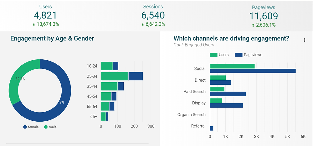 Charts and graphs showing engagement of visitors to the Xsomo landing page