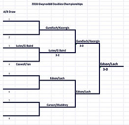2019 Club Champions Bracket_edited.jpg