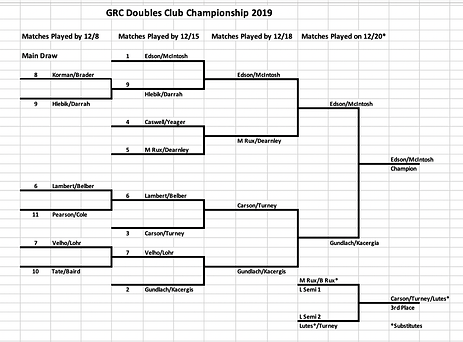 2019 doubles champion draw.png