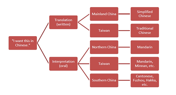 What is Chinese?