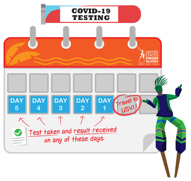 Calendar showing test results for a negative COVID test need to be completed within 5 days of travel to the USVI