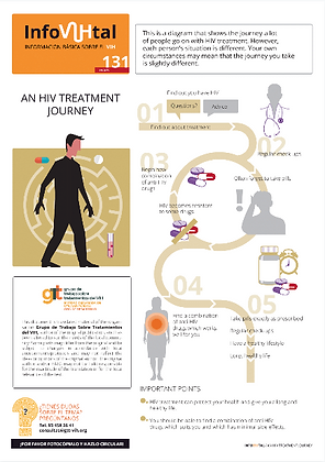 an HIV Treatment Journey - French